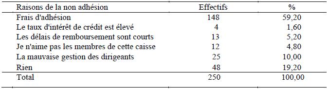 Répartition des non membres selon les raisons de leur non adhésion à la CVECA