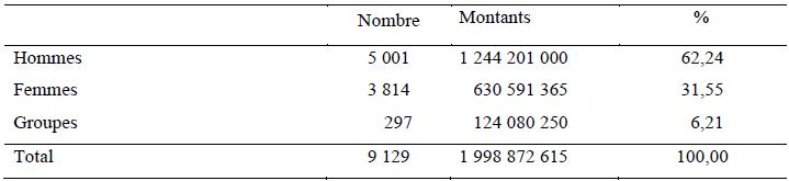 Répartition du volume de crédits accordés par genre en 2011