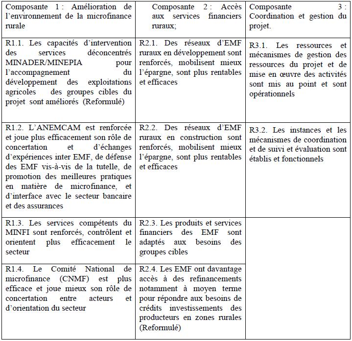 Synthèse des résultats du cadre logique du projet selon les composantes