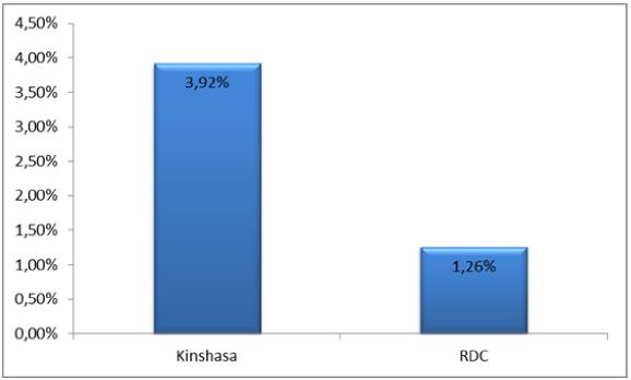 Benchmark ROA kinshasa vs RDC