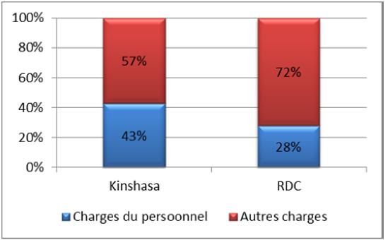 Benchmark des charges Kinshasa vs RDC