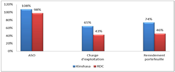 Benchmark des performances Kinshasa vs RDC