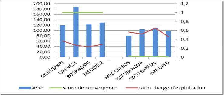 Benchmark entre les DMU efficientes et les DMU non efficientes'