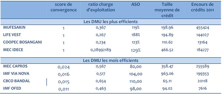 Benchmark entre les DMU efficientes et les DMU non efficientes