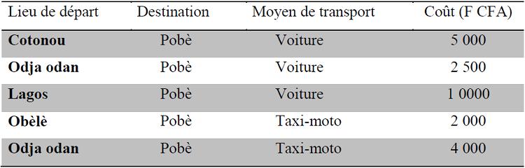 Coût moyen du transport des marchandises