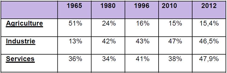 Composition du PIB de l'Indonésie