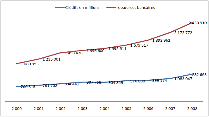 Concentration des crédits et des ressources bancaires