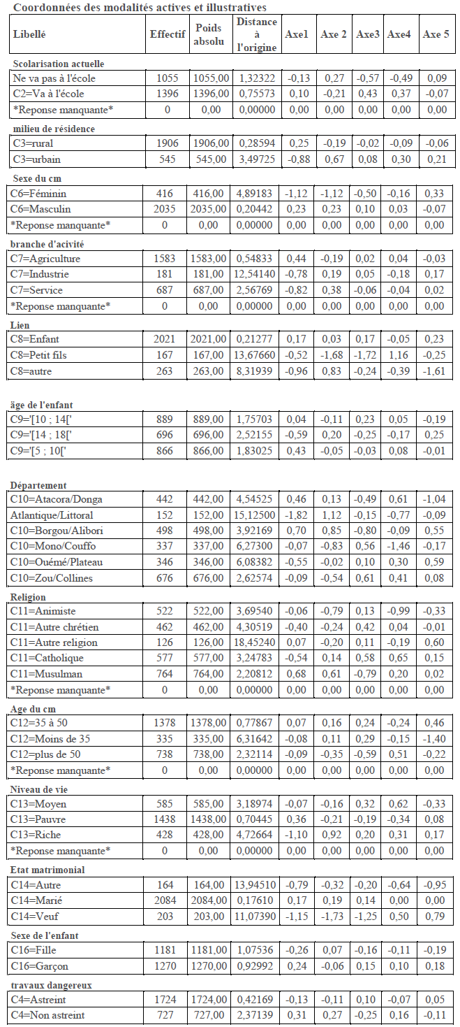Coordonnées des modalités sur axes factoriels