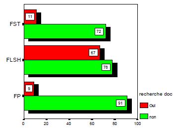 Distribution des ef f ectif s selon la f ormation à la recherche doc