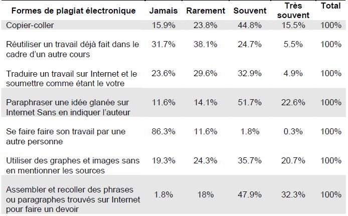 Distribution en pourcentage du degré d'accord des enquêtée avec les formes de plagiat électronique