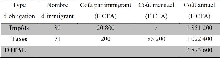 Evaluation annuel du coût des taxes et impôts payée par les immigrants