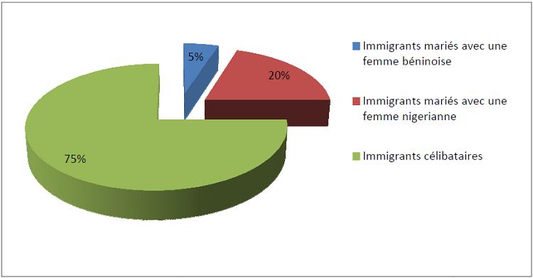 Immigrants mariés