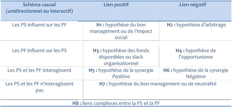 Interaction entre les performances financières et sociales