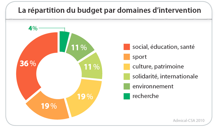 La répartition du budget de mécénat par domaines d'intervention