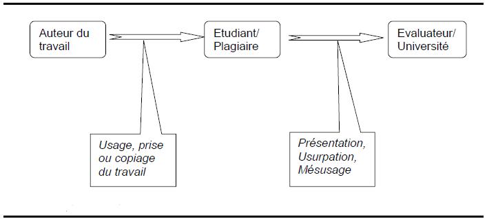 Le processus plagiaire