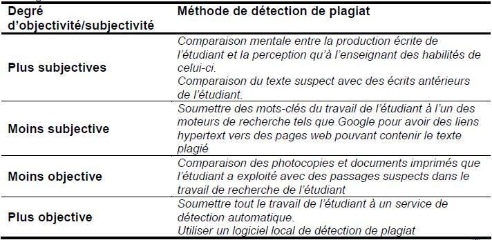 Les méthodes subjectives et objectives de détection de plagiat qu'utilisent les enseignants