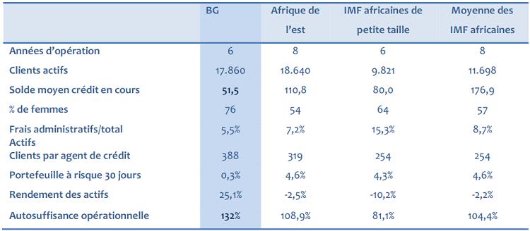 Les performances financière de BG (en 2006)