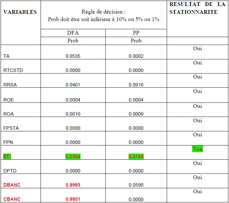 Les résultats du test de stationnarité de DFA et Phillips Perron avec trend