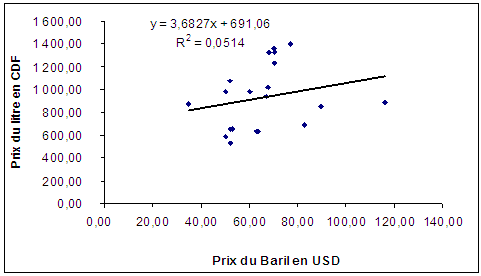 Liaison entre prix du baril et Prix du litre d'essence