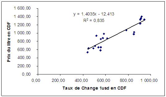 Liaison entre taux de change USD et Prix du litre d'essence