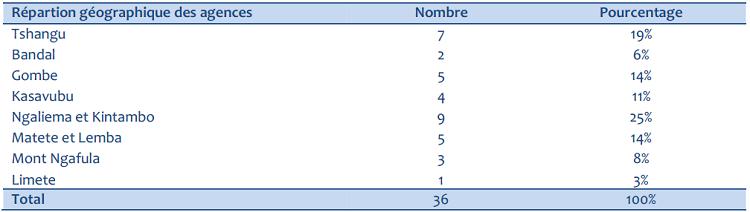Répartition géographique des agences des ISFD sous étude