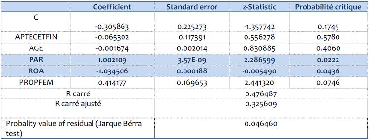 Résultat de la deuxième estimation (TOBIT)