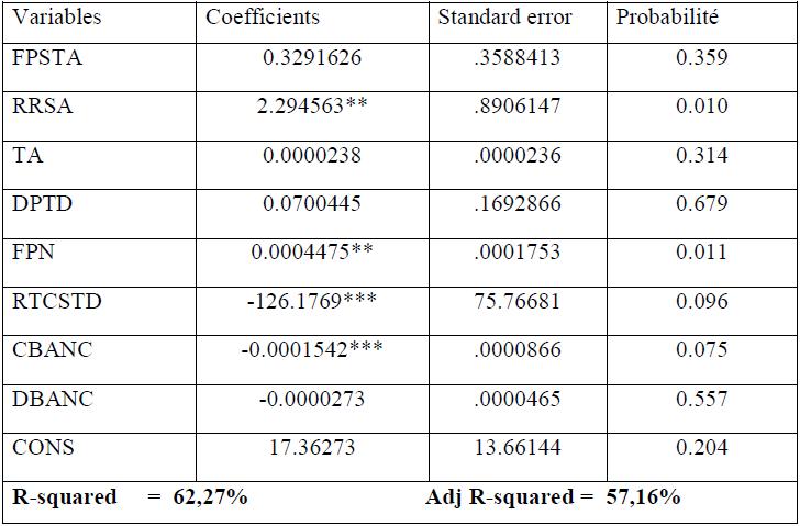 Résultats de la rentabilité bancaire des fonds propres et ses déterminants