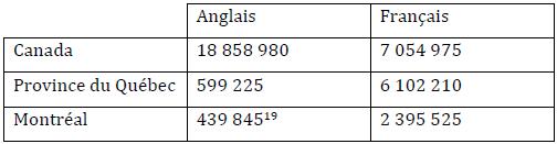 Recensement de la population canadienne de langue anglaise et française