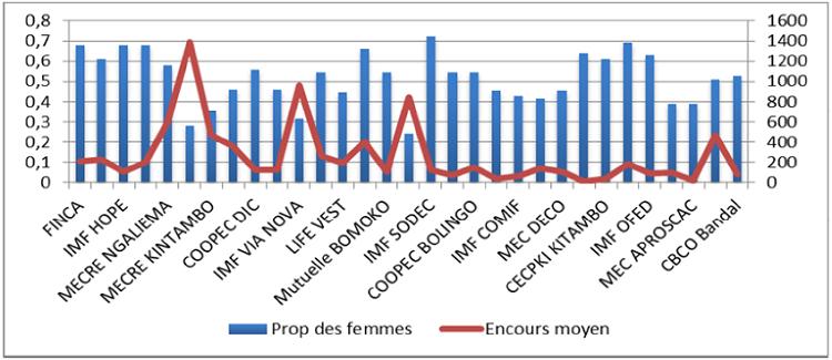 Relation proportion des femmes et crédit moyen