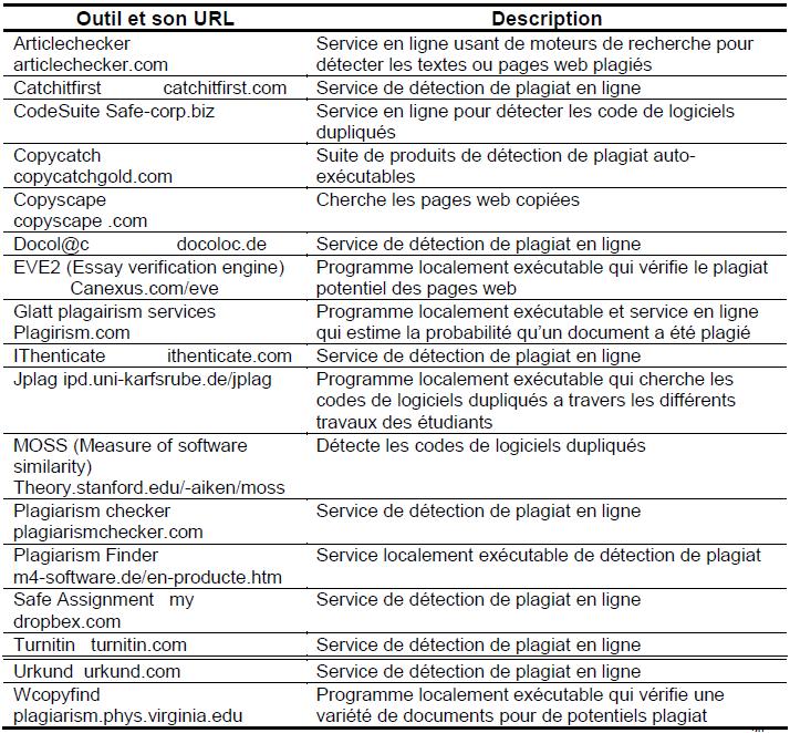 Représentation des outils de détection de plagiat