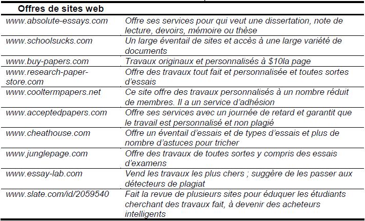 Sites vendant des travaux tout fait ou personnalisés