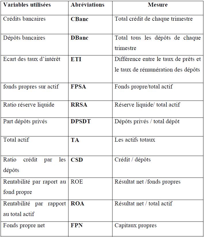 Tableau d'abréviation des variables utilisées