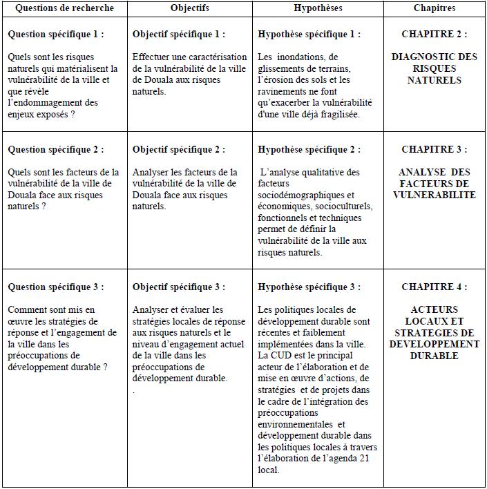 IV- TABLEAU SYNOPTIQUE DE LA RECHERCHE