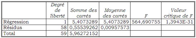 Test Global de la Chronique de prix sur le modèle linéaire