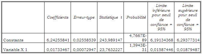 Test individuel du Chronique de prix sur le modèle linéaire