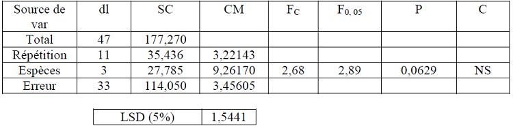 Analyse de la variance des épaisseurs moyennes de l'aubier