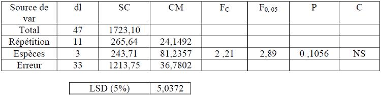 Analyse de la variance des pourcentages moyens du volume aubier