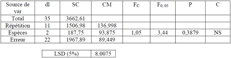 Analyse de la variance des rendements moyens au déroulage