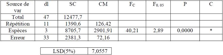 Analyse de la variance des rendements moyens exports au sciage