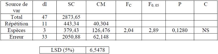 Analyse de la variance des rendements moyens totaux au sciage