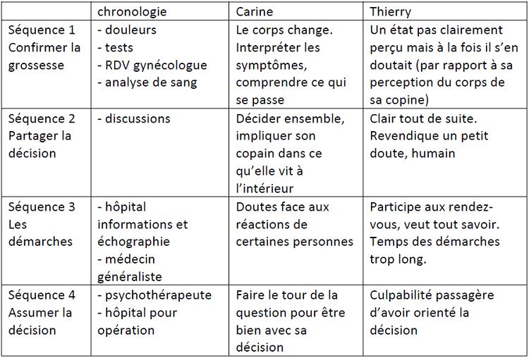 Chronologie et séquences du processus de décision