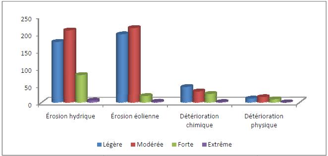 Dégradation des sols par degré dans les terres arides touchées (années 90) en millions d'hectares
