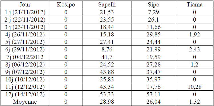 Données relatives aux rendements exports moyens journaliers