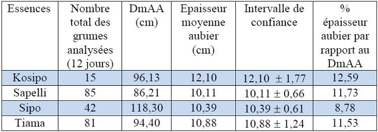Evaluation de l'épaisseur moyenne aubier