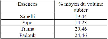 Evaluation moyen volume aubier