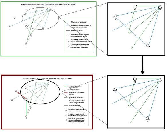 Evolution des liens et relations chez les producteurs ayant un grand atelier en circuits courts