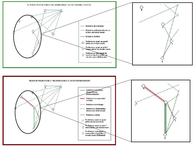 Evolution des liens et relations chez les producteurs débutants ou ayant un petit moyen atelier en circuits courts