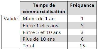 Expérience en Circuits courts des producteurs du Pays Haut Val de Sèvre