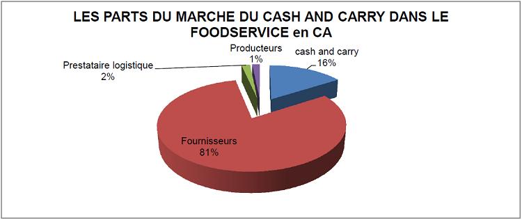 LA PART DE MARCHE DU CASH AND CARRY DANS LE FOOD SERVICE