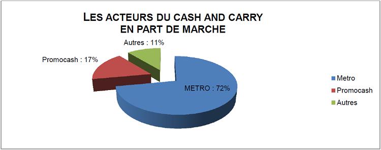 LES ACTEURS DU CASH AND CARRY EN PART DE MARCHE